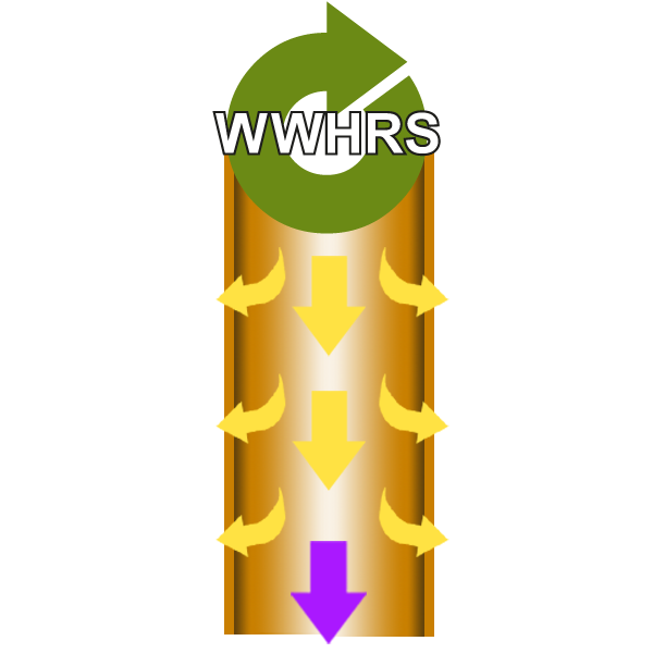 Heat exchange within the WWHRS