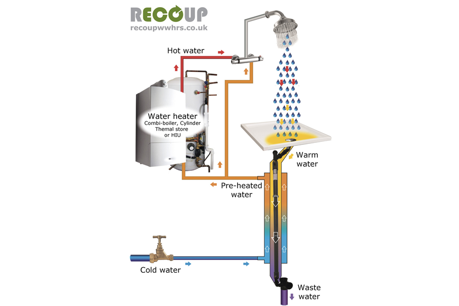 Recoup System-A Installation Method Diagram