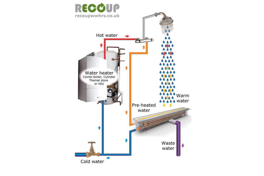 Recoup System-B Install Method Diagram (Drain+)