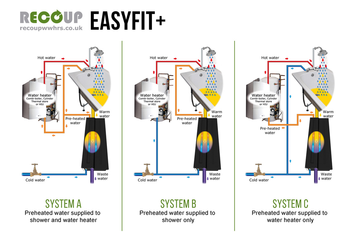 Recoup WWHRS Easyfit+ Installation Methods A, B & C