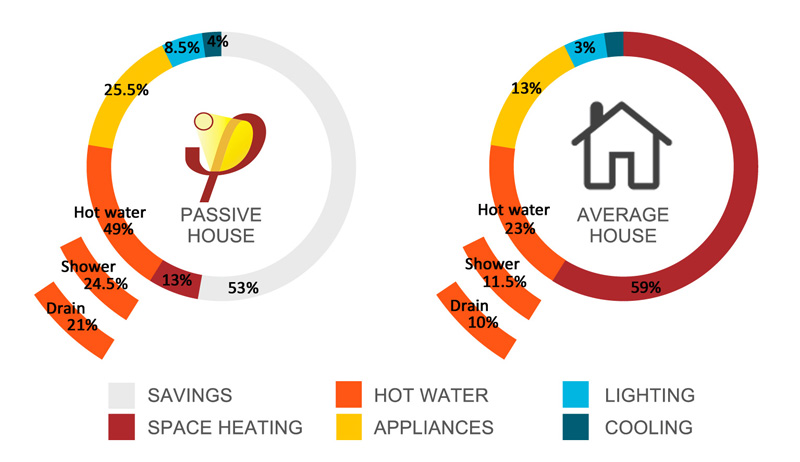 Passive House energy saving and use pie chart