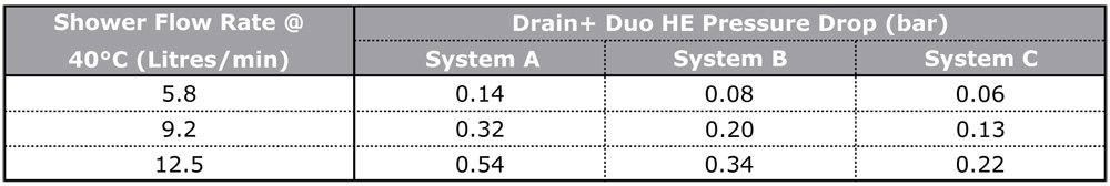 Technical Data - Pressure Drop on Mains Water Circuit